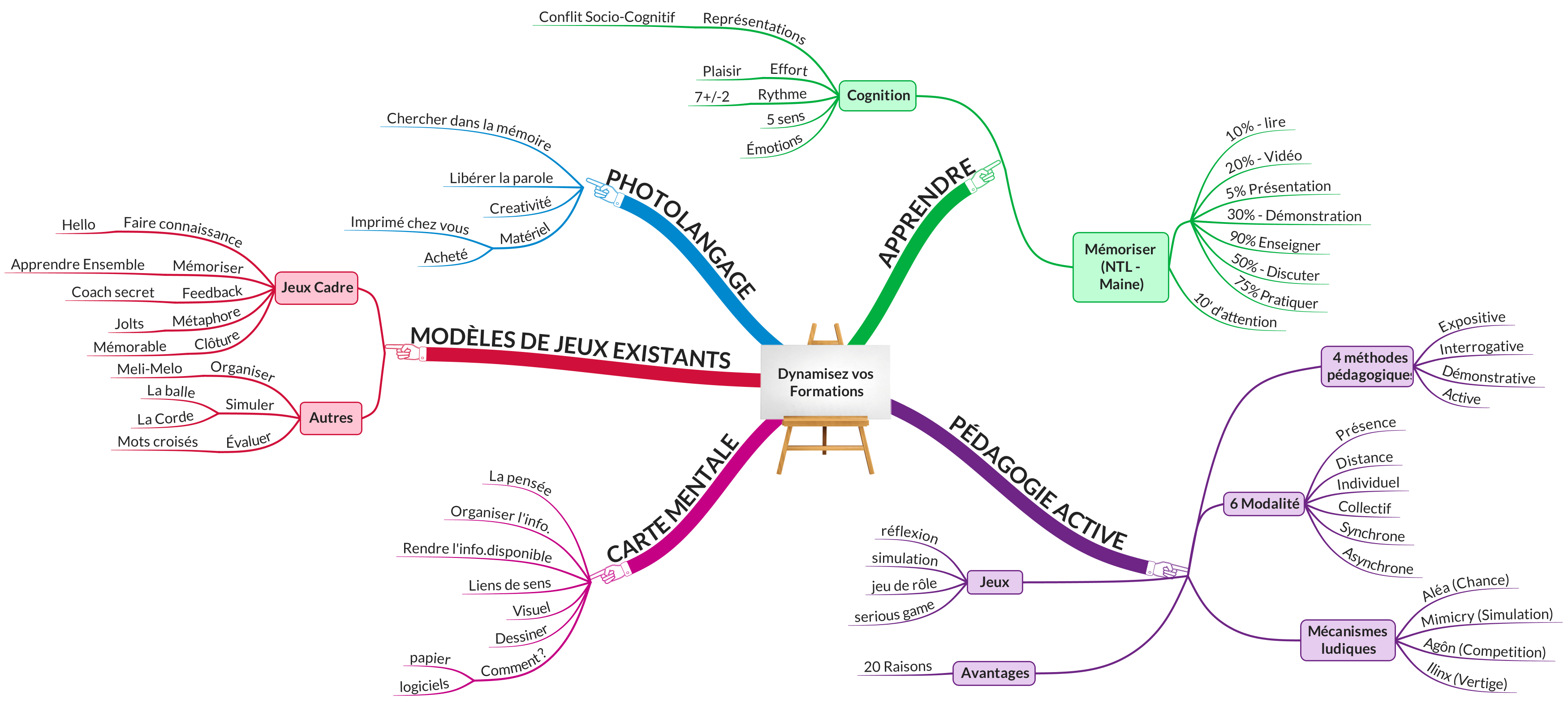 carte mentale jeux de formation